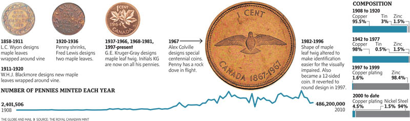 A penny spurned: Anatomy of Canada's soon-to-be defunct one